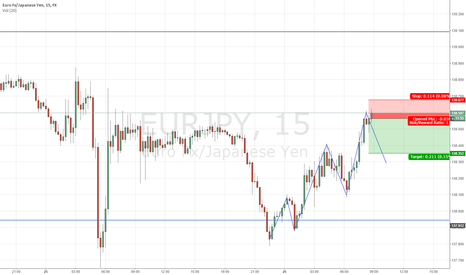 EURJPY: Extreamly Short Term Sell Setup on EUR/JPY