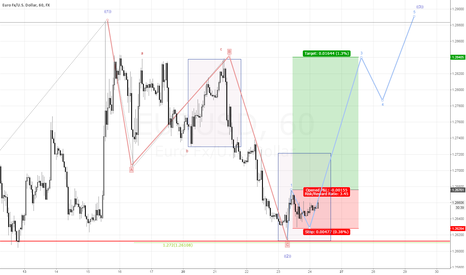 EURUSD: Another long