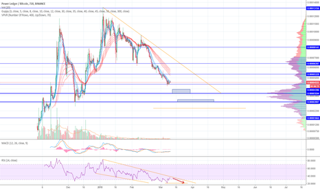 POWRBTC: POWR/BTC long entry