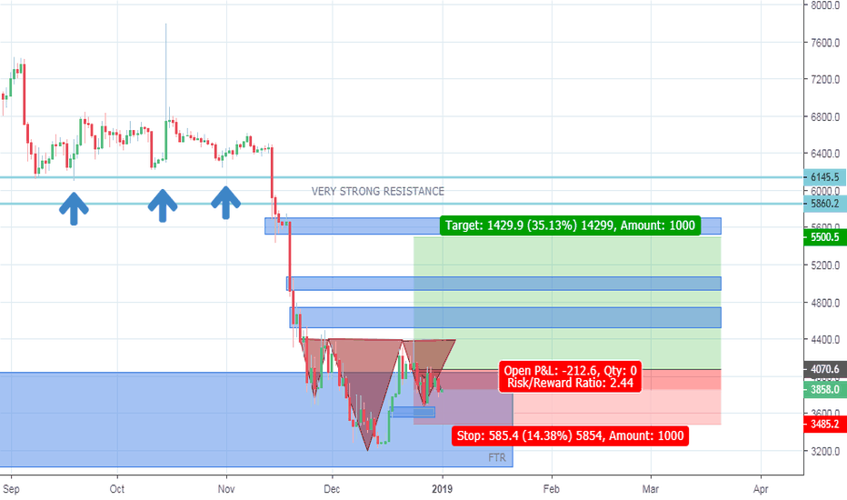BTCUSD: BTCUSD may going up with H&S Pattern