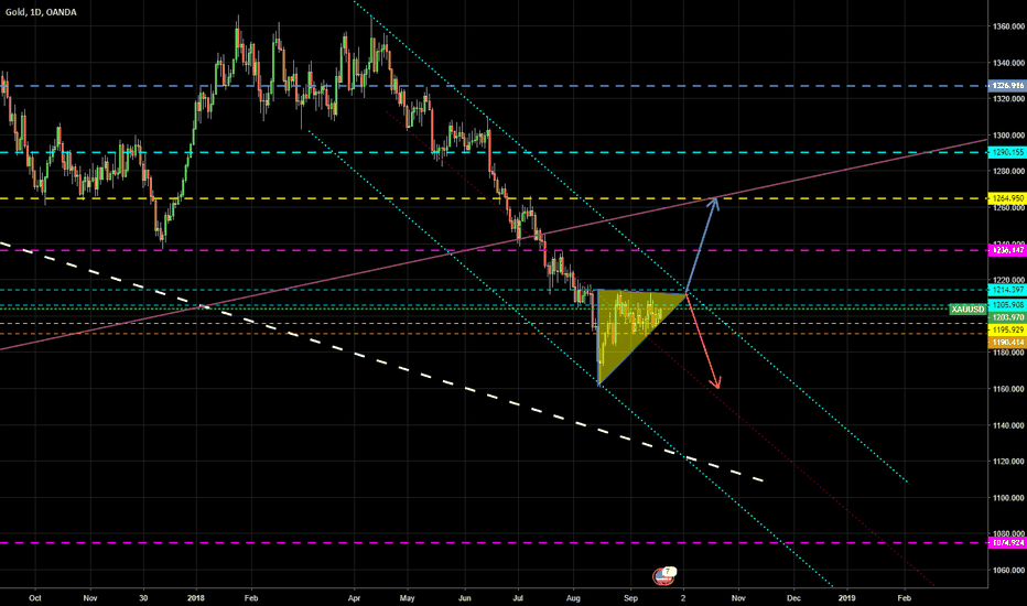 XAUUSD: Gold Swing Traders, get ready for next week FOMC!