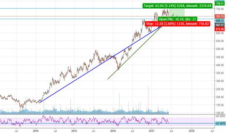BPCL: Bpcl Trend line + RSI
