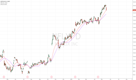 NFLX: at 21 day EMA