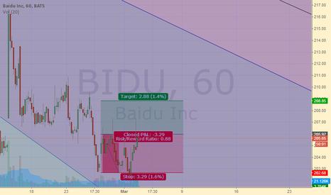 BIDU: BIDU LONG in 60 min. chart.