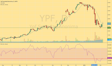 YPF: Long on YPF