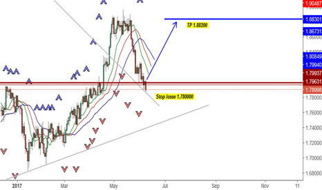 GBPNZD: Great Oportunity Long Buy GBPNZD