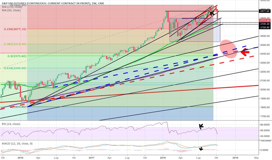SP1!: S&P 500 view continuazione trend ribassista