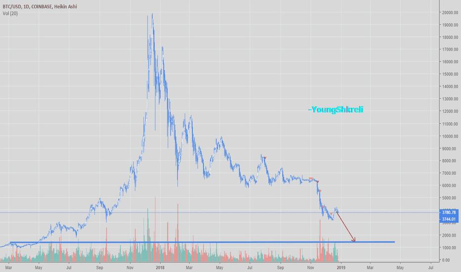 BTCUSD: The end of the bear market