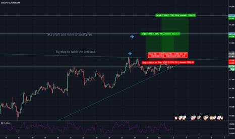USDJPY: Still on my radar, potential volatility.