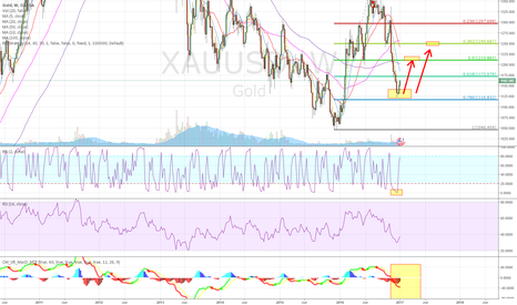 XAUUSD: gold weekly line bullish
