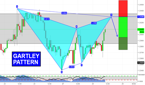 GBPCHF: Gartley ready to complete!