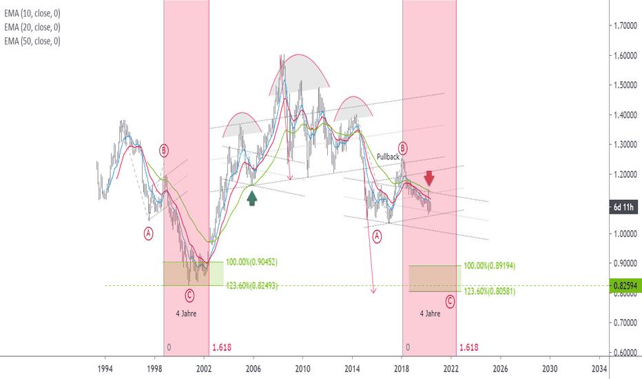 wechselkurs euro dollar prognose