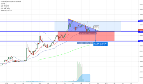 USDCNH: USD/CNH Bearish Structure