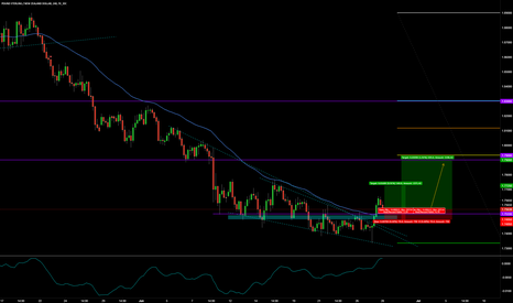 GBPNZD: GBPNZD BUY THE PULLBACK