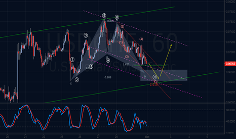 USDCHF: Bullish Elliott Wave & Harmonic Outlook