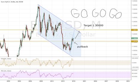 EURUSD: GO LONG GO GOOOO