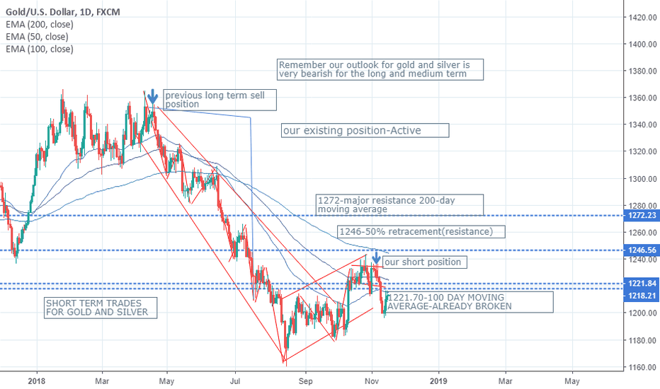 XAUUSD:  TRADE WHAT YOU SEE NOT WHAT YOU HOPE FOR