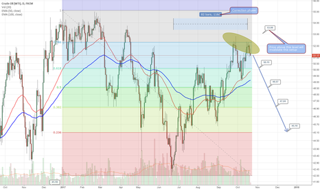 USOIL: Long term perspective on crude