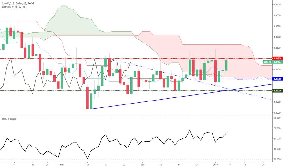 EURUSD: Euro Dollar - Analyse Technique - lundi 07 janvier 2019