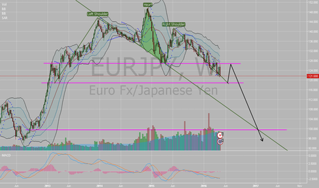 EURJPY: EUR/JPY Head and Shouders