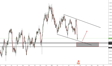 USDCHF: USDCHF The Q Zones trading