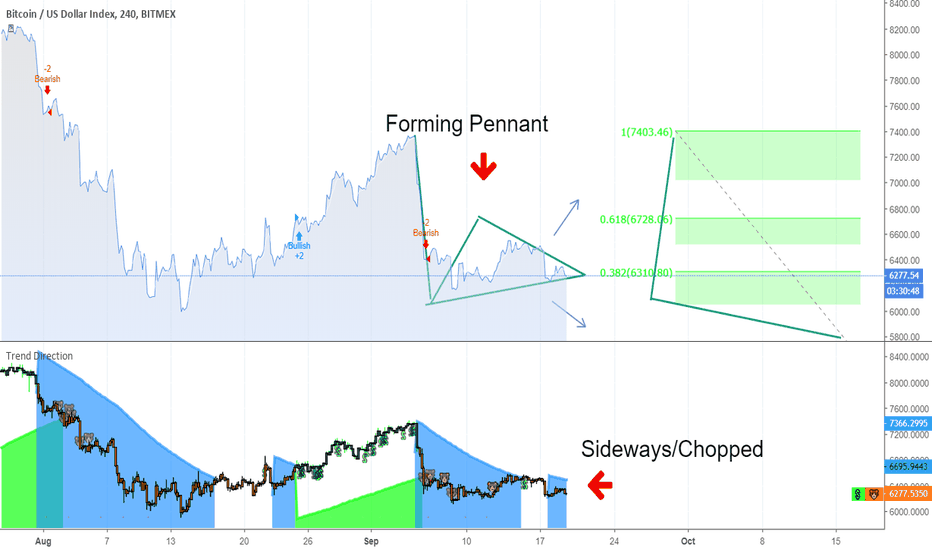 XBT: Forming Pennant