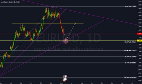 EURUSD: Venta de EUR USD  en D1
