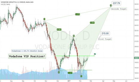 VODL: Buy when line break.