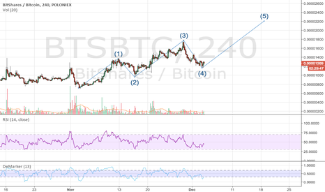 BTSBTC: Bitshares Long Wave 5