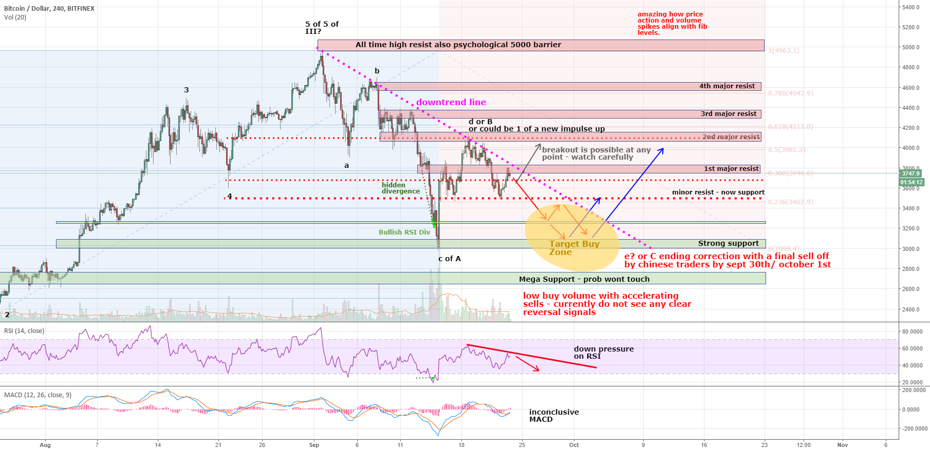 Bitcoin USD idea - an update to my previous analysis