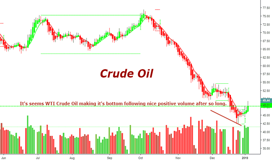 CL1!: It's seems WTI Crude Oil making it's bottom following nice posit