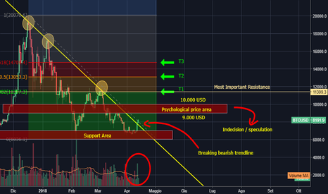 BTCUSD: Analisi Bitcoin - Daily