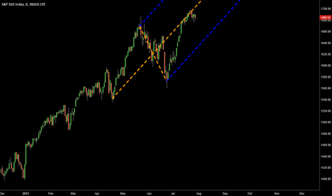 SPX: This is an Uptrend until it's not...