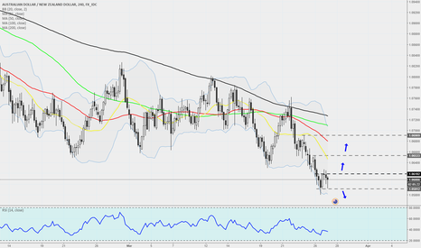 AUDNZD: AUDNZD - 240 - Could potentially see a rebound