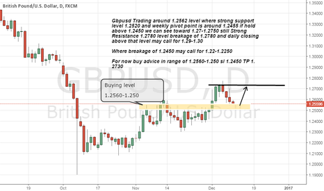 GBPUSD: Gbpusd buy advice on Strong support and weekly pivot