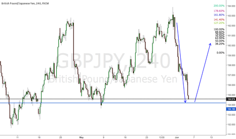 GBPJPY: Bottom peak