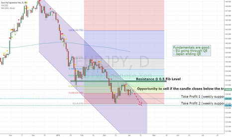 EURJPY: Opportunity to short EURJPY when bouncing from channel