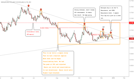SGDUSD: SGDUSD: Nice Short Opportunity Into The Lows #Forex