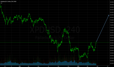 XPDUSD: Palladium (XPD) - Going to Rally...?
