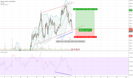 BTCUSD: Bitcoin long position. Trend line & Divergence