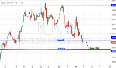 M_M: Mahindra Mahindra Breaking Out 1350 Support Levels
