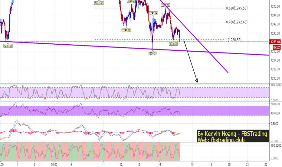 XAUUSD: Gold Drop again - if break 1236 will go down to far away