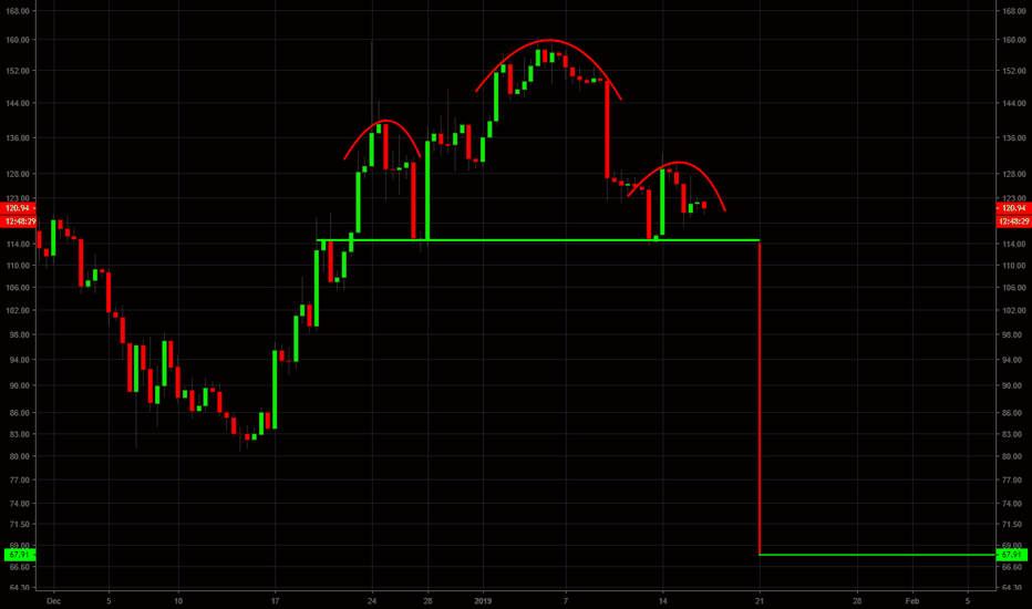 ETHUSD: ETH - HEAD AND SHOULDERS + TARGET