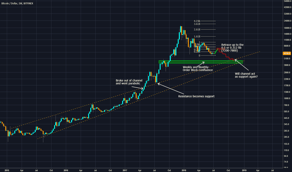 BTCUSD: BTC Longterm Support (Bear to Bull Market)