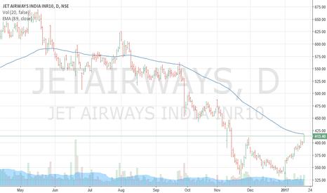 JETAIRWAYS: Jet Airways trading at very crucial level