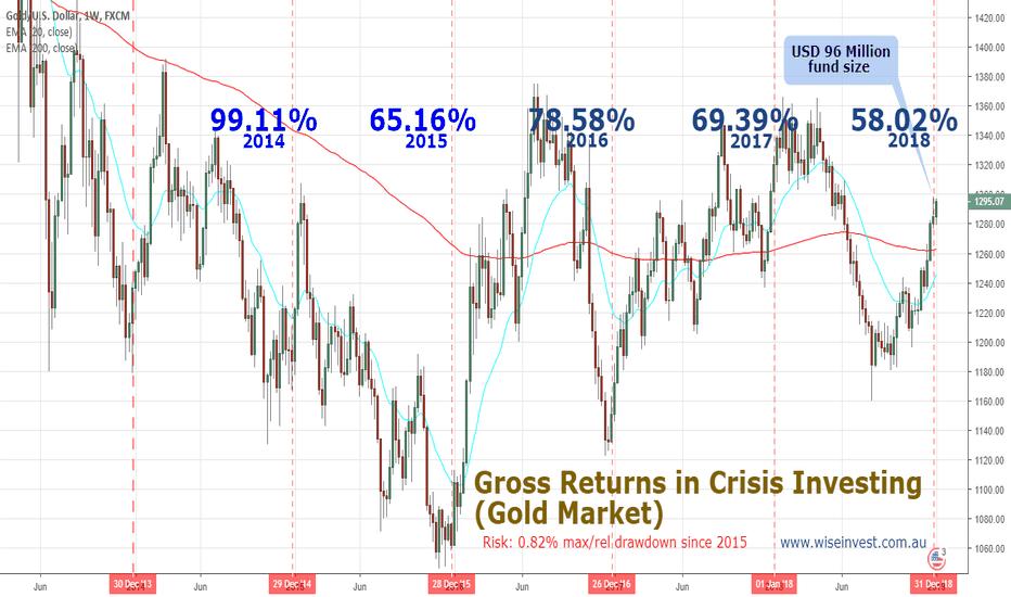 XAUUSD: Crisis Investing 74% pa. average - at 0.83% max/rel drawdown