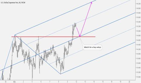 USDJPY: USDJPY: Nice Level to Watch for A Buy Setup