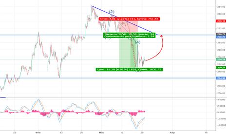 SBER: Оправится ли Российский рынок от удара? Покупка SBER