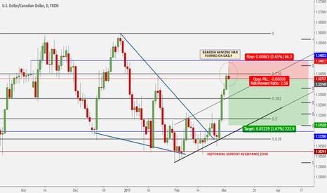 USDCAD: Bearish Hanging Man on the Daily