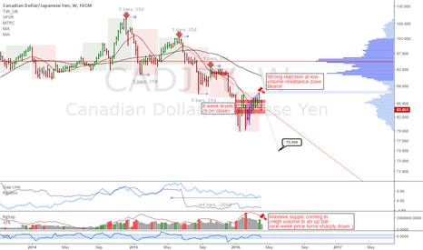 CADJPY: CADJPY: Potential for huge downside in this pair